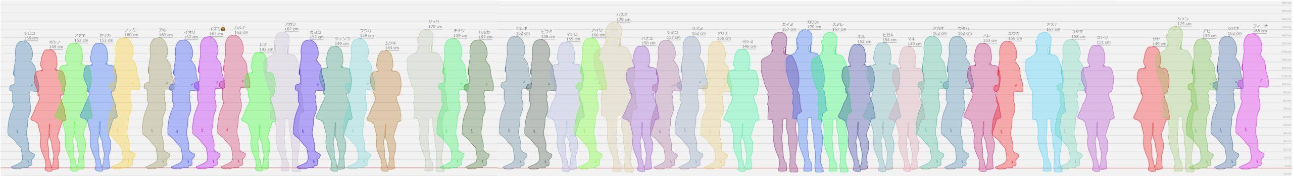 【ブルアカ】このゲームは平均身長未満の低身長が少ない